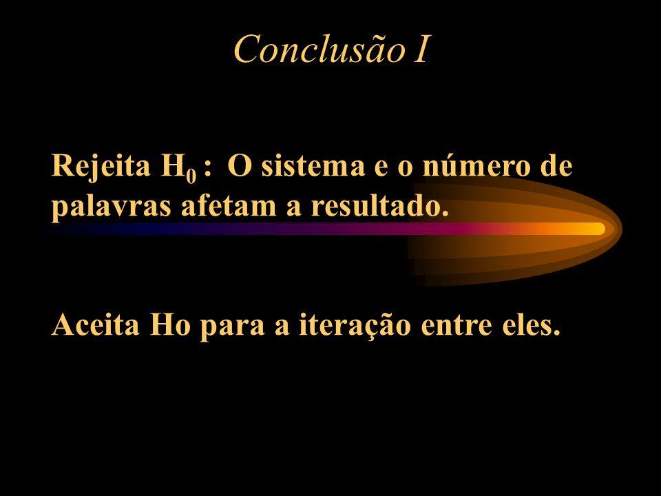 ANOVA Fonte de variação Soma de quadrados gl Quad. médio F Sistema 1.438,0 2 719,0 49,23 0,000000 N o Palavras463,1 4 115,8 7,93 0,000063 Sist.*Palavr