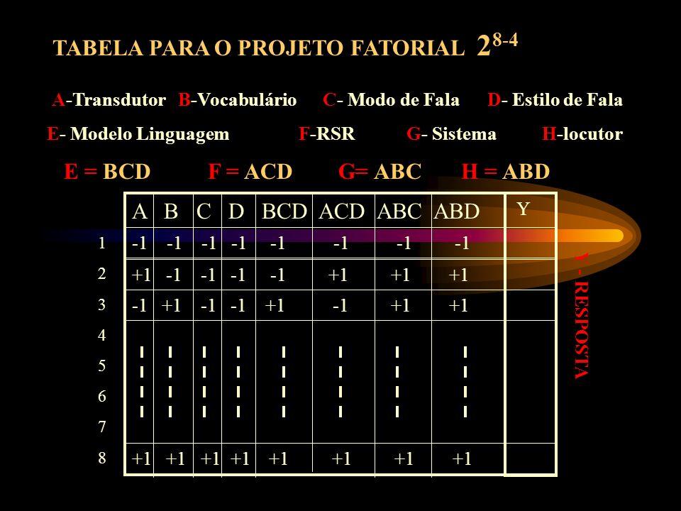 Fatores A-Transdutor B-Vocabulário C- Modo de Fala D- Estilo de Fala E- Modelo Linguagem F-RSR G- Sistema H-locutor Resolução 2 v 8-4 = 16 Tratamentos
