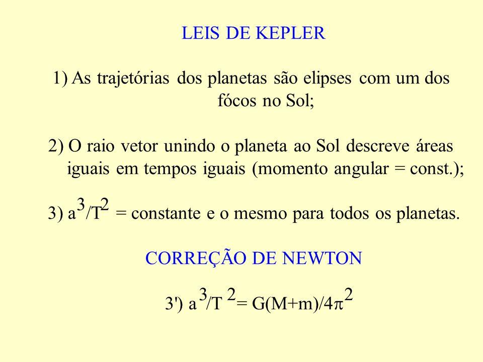 LEIS DE KEPLER 1) As trajetórias dos planetas são elipses com um dos fócos no Sol; 2) O raio vetor unindo o planeta ao Sol descreve áreas iguais em te