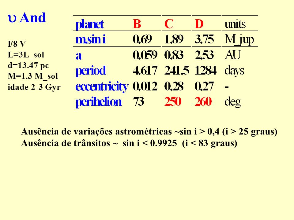 And F8 V L=3L_sol d=13.47 pc M=1.3 M_sol idade 2-3 Gyr Ausência de variações astrométricas ~sin i > 0,4 (i > 25 graus) Ausência de trânsitos ~ sin i <