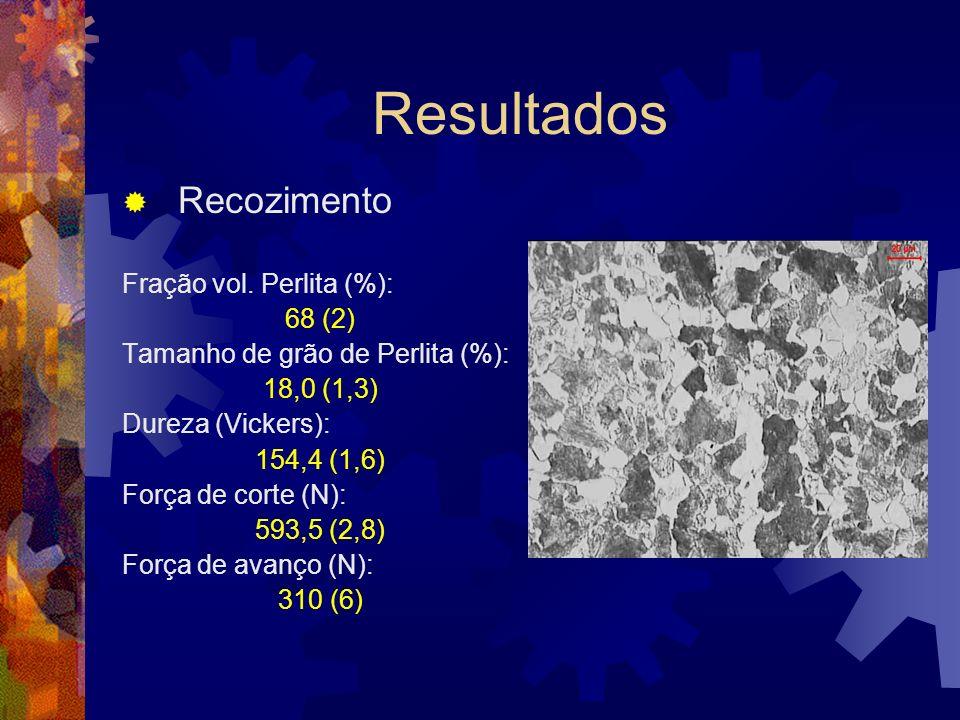 Resultados Recozimento Fração vol. Perlita (%): 68 (2) Tamanho de grão de Perlita (%): 18,0 (1,3) Dureza (Vickers): 154,4 (1,6) Força de corte (N): 59