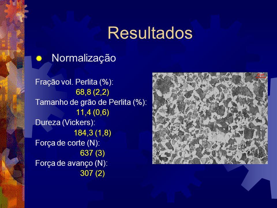 Resultados Normalização Fração vol. Perlita (%): 68,8 (2,2) Tamanho de grão de Perlita (%): 11,4 (0,6) Dureza (Vickers): 184,3 (1,8) Força de corte (N