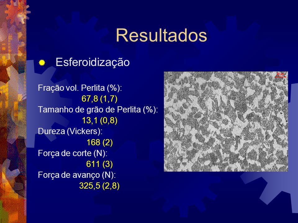 Resultados Esferoidização Fração vol. Perlita (%): 67,8 (1,7) Tamanho de grão de Perlita (%): 13,1 (0,8) Dureza (Vickers): 168 (2) Força de corte (N):