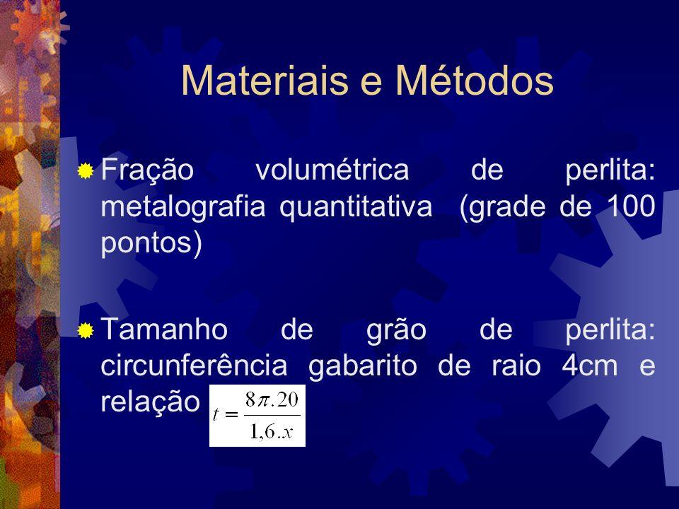 Materiais e Métodos Fração volumétrica de perlita: metalografia quantitativa (grade de 100 pontos) Tamanho de grão de perlita: circunferência gabarito