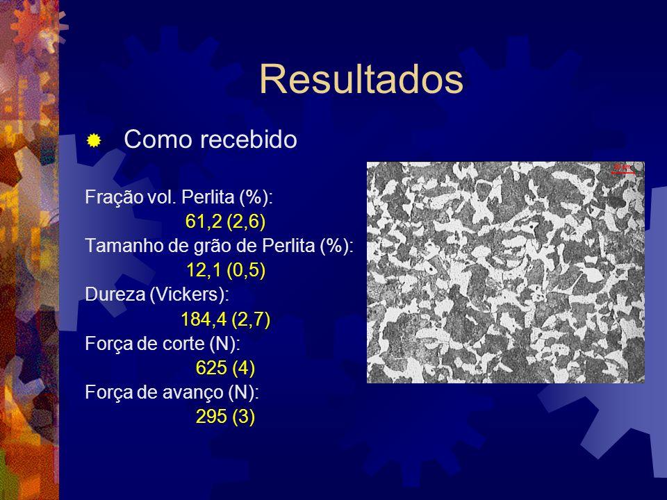 Resultados Como recebido Fração vol. Perlita (%): 61,2 (2,6) Tamanho de grão de Perlita (%): 12,1 (0,5) Dureza (Vickers): 184,4 (2,7) Força de corte (