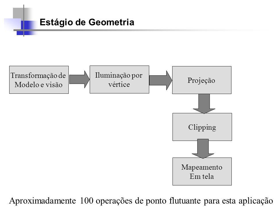 Estágio de Geometria Transformação de Modelo e visão Iluminação por vértice Projeção Clipping Mapeamento Em tela Aproximadamente 100 operações de pont