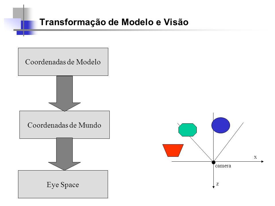 Transformação de Modelo e Visão Coordenadas de Modelo Coordenadas de Mundo Eye Space camera z x
