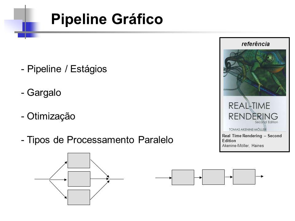 Pipeline Gráfico Aplicação Geometria Rasterização Física Entrada de Dados Inteligência Artificial Culling Rendering Transformação Iluminação de vértice Projeção Recorte Z-Buffer Texturização Iluminação por pixel