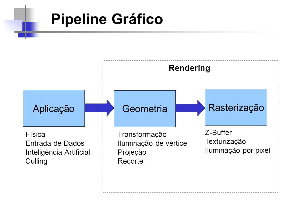 Pipeline Gráfico Aplicação Geometria Rasterização Física Entrada de Dados Inteligência Artificial Culling Rendering Transformação Iluminação de vértic