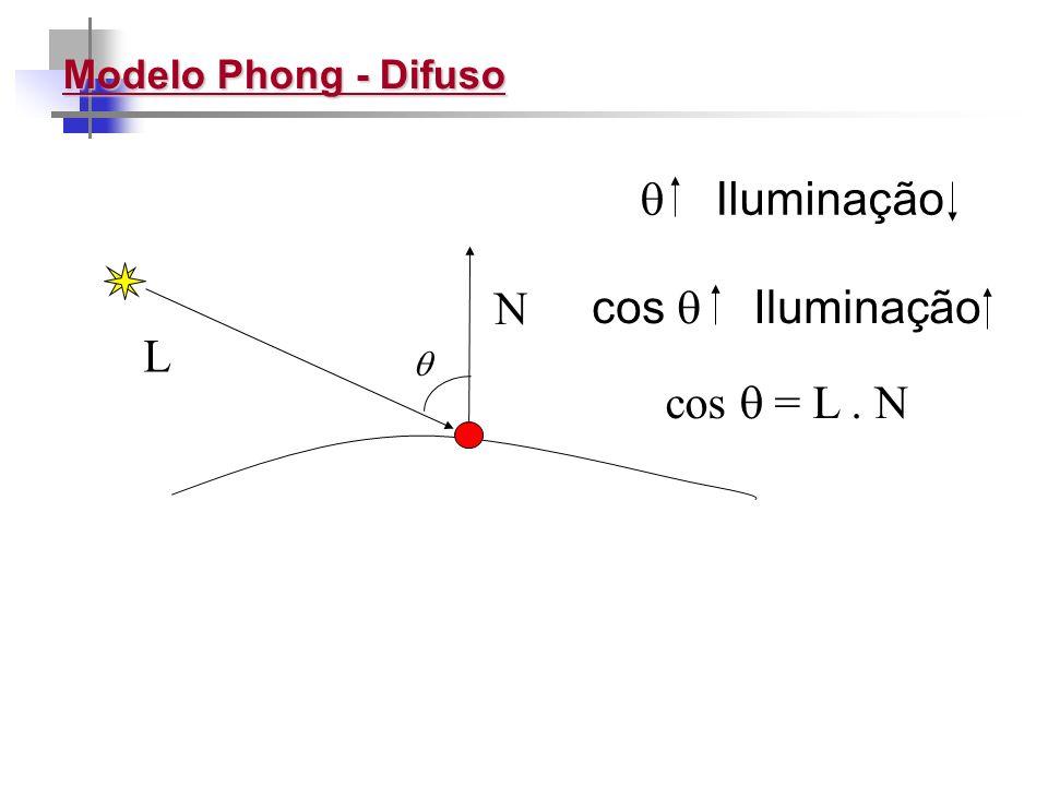 Modelo Phong - Difuso N L Iluminação cos Iluminação cos = L. N