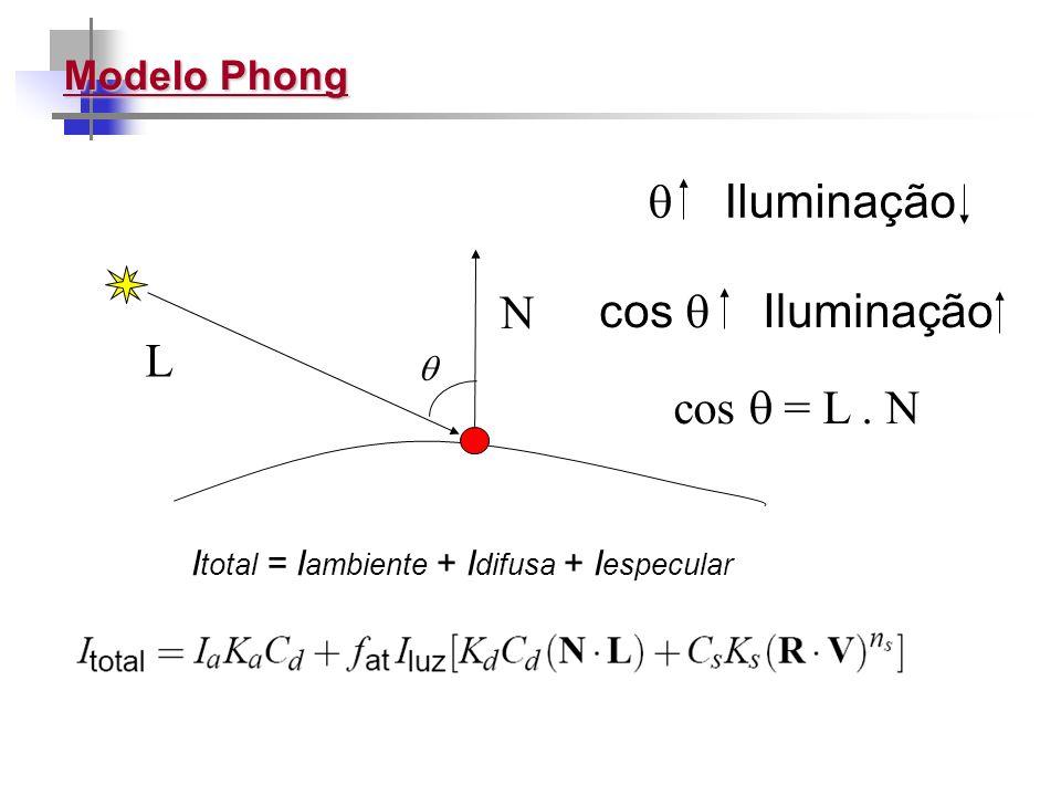 Modelo Phong N L Iluminação cos Iluminação cos = L. N I total = I ambiente + I difusa + I especular