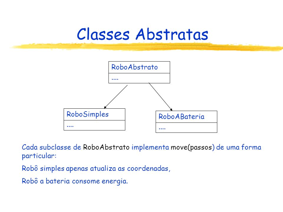 Classes Abstratas RoboAbstrato.... RoboSimples.... RoboABateria.... Cada subclasse de RoboAbstrato implementa move(passos) de uma forma particular: Ro