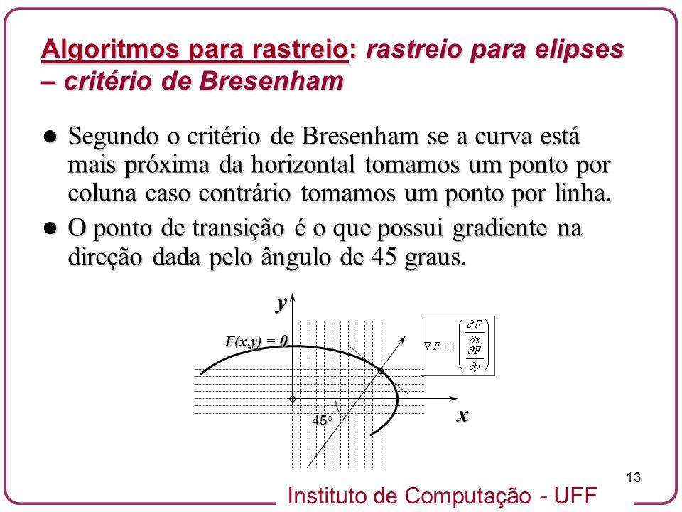 Instituto de Computação - UFF 13 x F(x,y) = 0 45 o y Segundo o critério de Bresenham se a curva está mais próxima da horizontal tomamos um ponto por c