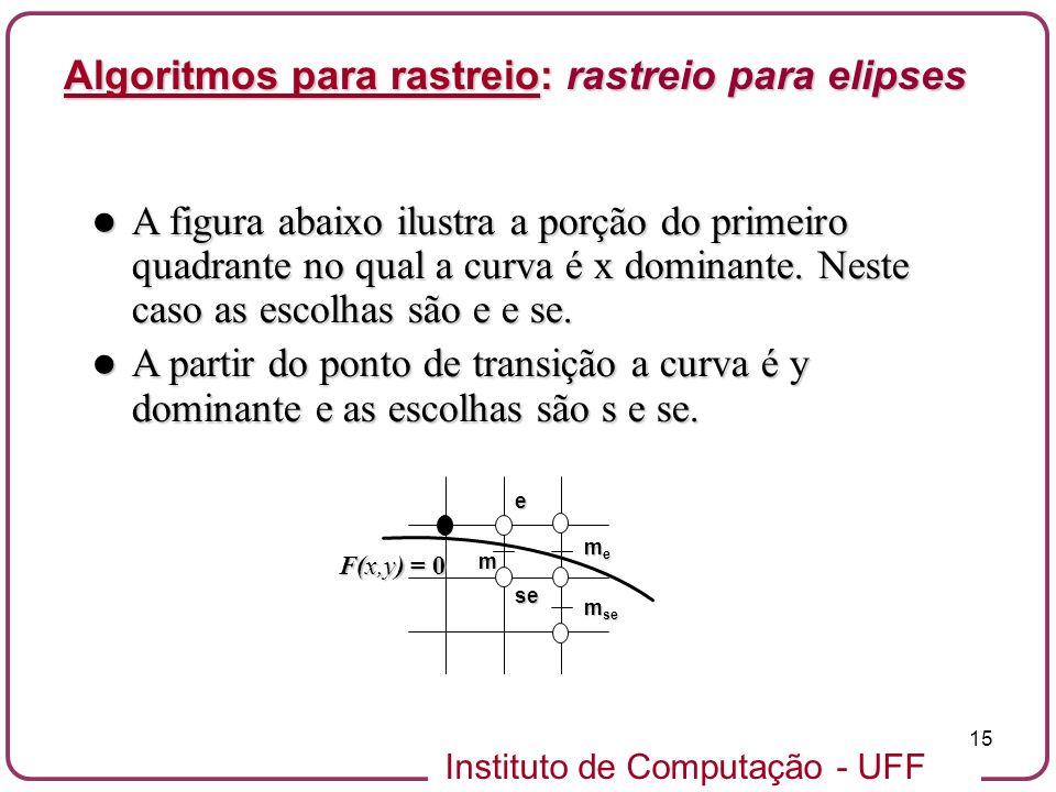 Instituto de Computação - UFF 15 A figura abaixo ilustra a porção do primeiro quadrante no qual a curva é x dominante. Neste caso as escolhas são e e