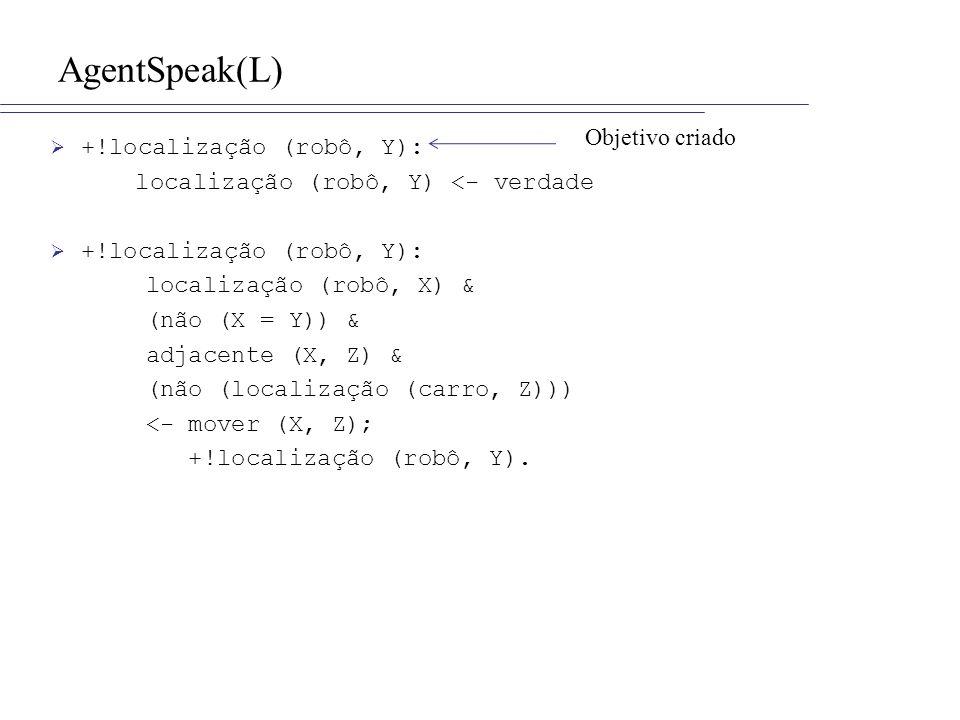 AgentSpeak(L) +!localização (robô, Y): localização (robô, Y) <- verdade +!localização (robô, Y): localização (robô, X) & (não (X = Y)) & adjacente (X, Z) & (não (localização (carro, Z))) <- mover (X, Z); +!localização (robô, Y).