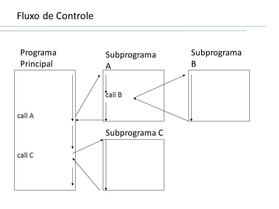 Fluxo de Controle call A call C Programa Principal call B Subprograma A Subprograma B Subprograma C