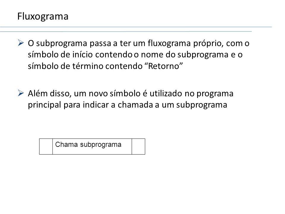 Fluxograma O subprograma passa a ter um fluxograma próprio, com o símbolo de início contendo o nome do subprograma e o símbolo de término contendo Ret