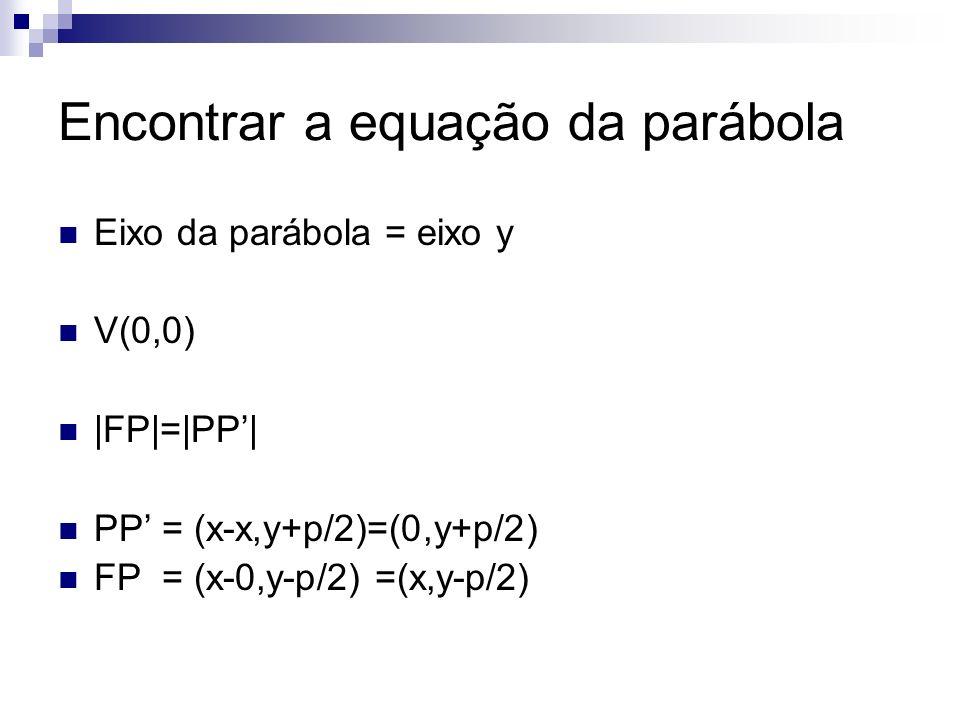 Encontrar a equação da parábola Eixo da parábola = eixo y V(0,0) |FP|=|PP| PP = (x-x,y+p/2)=(0,y+p/2) FP = (x-0,y-p/2) =(x,y-p/2)