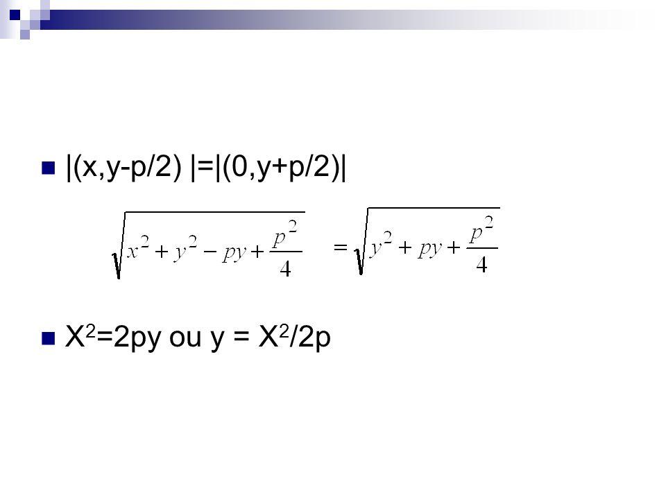 |(x,y-p/2) |=|(0,y+p/2)| X 2 =2py ou y = X 2 /2p