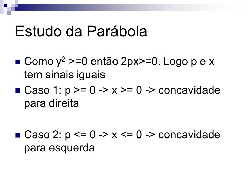 Estudo da Parábola Como y 2 >=0 então 2px>=0. Logo p e x tem sinais iguais Caso 1: p >= 0 -> x >= 0 -> concavidade para direita Caso 2: p x concavidad