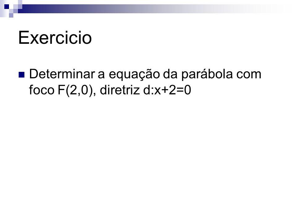 Exercicio Determinar a equação da parábola com foco F(2,0), diretriz d:x+2=0