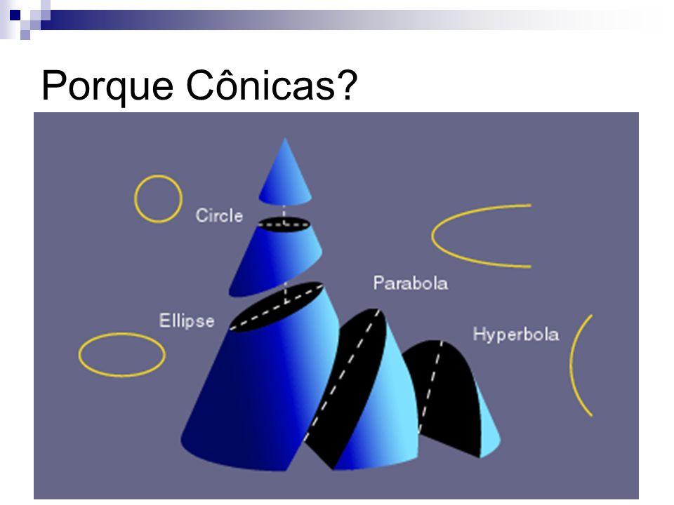 Logo, c<a Nota: quanto mais a se aproxima de c, mais achatada fica a elipse, logo a excentricidade (e) cresce e=c/a, 0<e<1