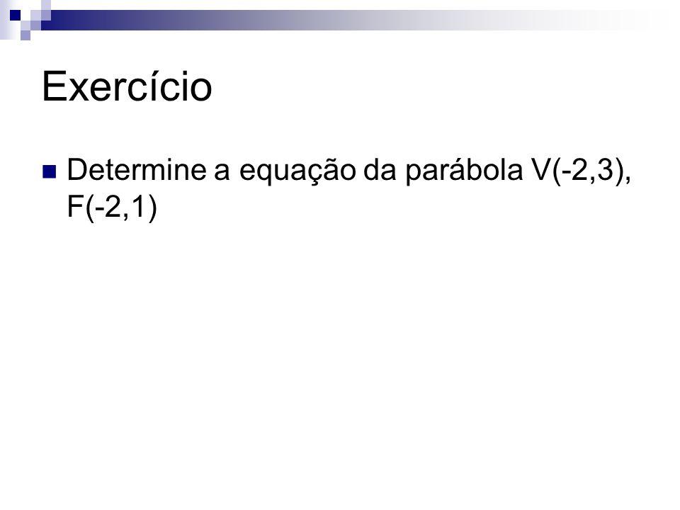 Exercício Determine a equação da parábola V(-2,3), F(-2,1)