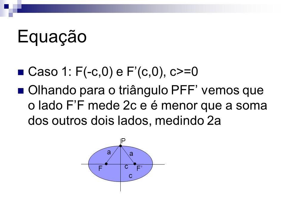 Equação Caso 1: F(-c,0) e F(c,0), c>=0 Olhando para o triângulo PFF vemos que o lado FF mede 2c e é menor que a soma dos outros dois lados, medindo 2a