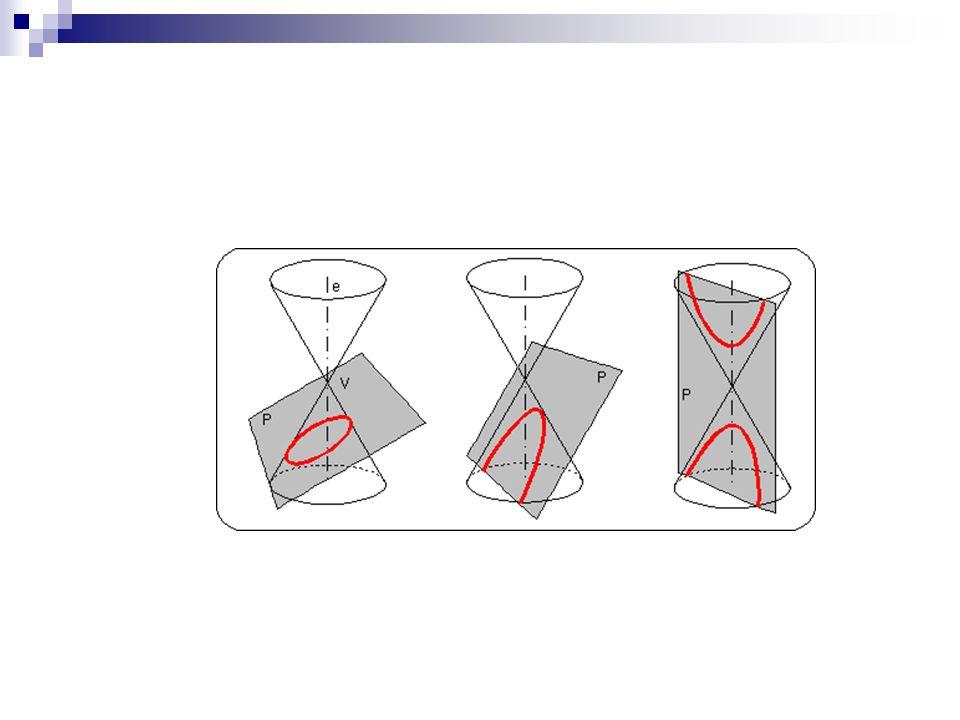 Exercício Determinar a equação da elipse Centro C(-3,0), um foco F(-1,0), a elipse é tangente ao eixo y