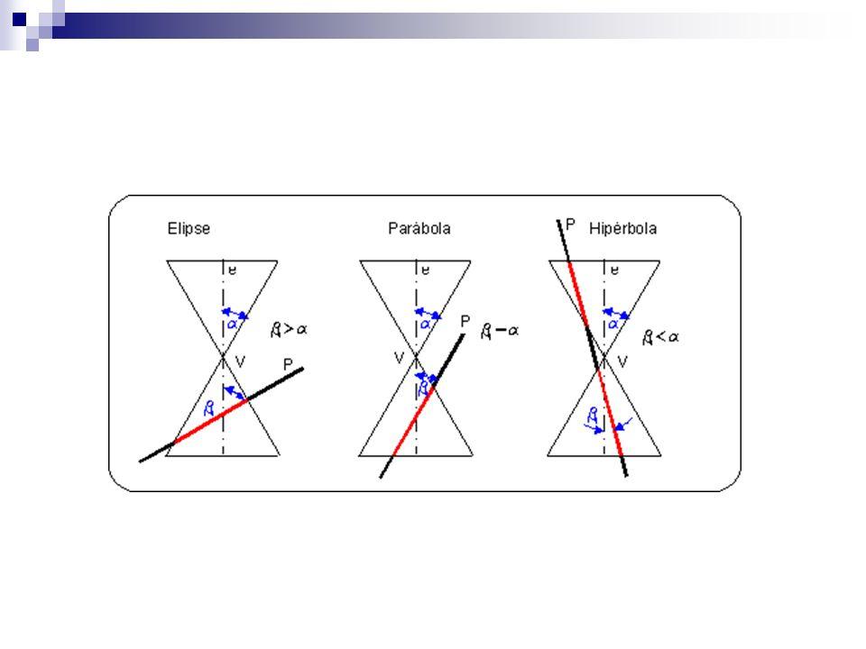 Exercício Determinar a equação da elipse Centro C(-3,4), semi-eixos de comprimento 4 e 3, eixo maior // ao eixo y