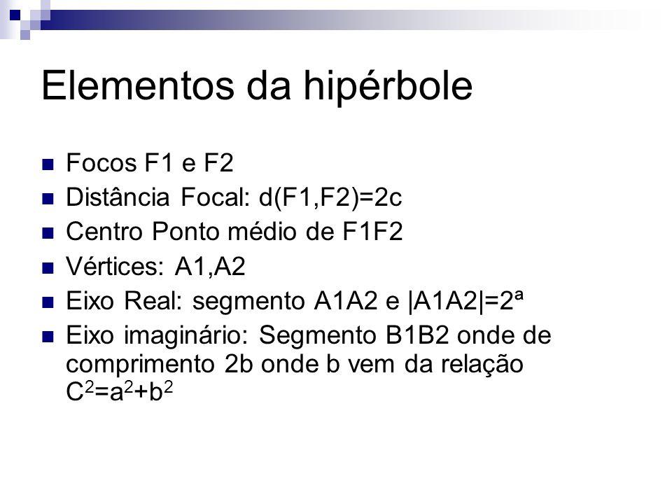 Elementos da hipérbole Focos F1 e F2 Distância Focal: d(F1,F2)=2c Centro Ponto médio de F1F2 Vértices: A1,A2 Eixo Real: segmento A1A2 e |A1A2|=2ª Eixo