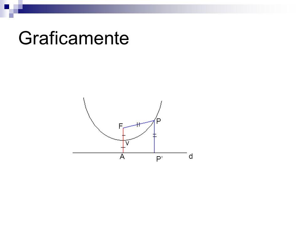Seja P o pé da reta perpendicular a d que passa por P Assim P pertence à parábola se e somente se d(F,P)=d(P,P) -> |FP|=|PP|