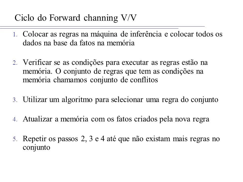 Ciclo do Forward channing V/V 1. Colocar as regras na máquina de inferência e colocar todos os dados na base da fatos na memória 2. Verificar se as co