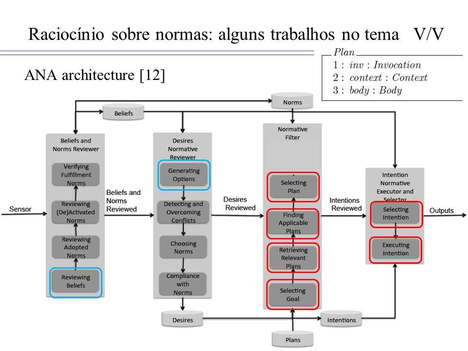 Raciocínio sobre normas: alguns trabalhos no tema V/V ANA architecture [12]