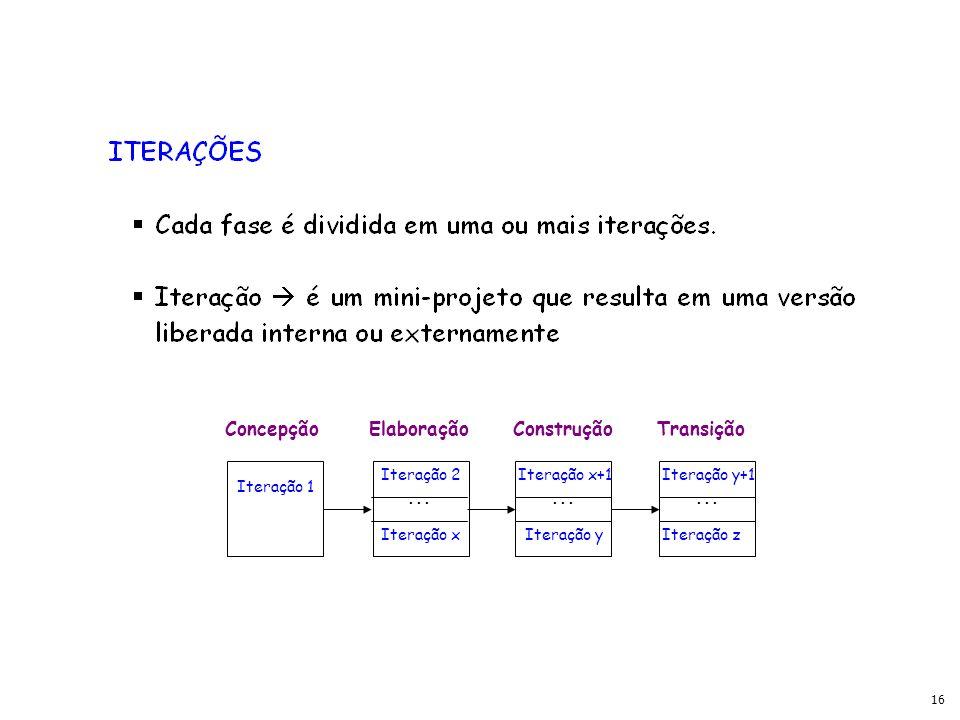 16 ConcepçãoElaboraçãoConstruçãoTransição Iteração 1 Iteração 2 Iteração x Iteração x+1 Iteração y Iteração y+1 Iteração z...