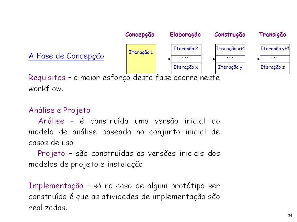 34 ConcepçãoElaboraçãoConstruçãoTransição Iteração 1 Iteração 2 Iteração x Iteração x+1 Iteração y Iteração y+1 Iteração z...