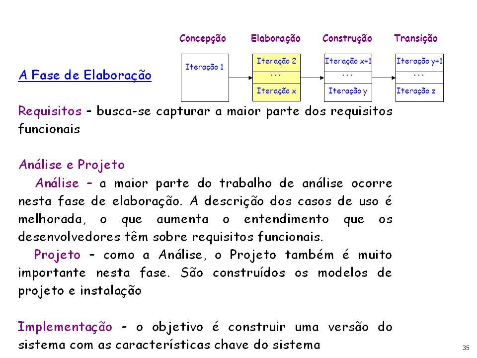 35 ConcepçãoElaboraçãoConstruçãoTransição Iteração 1 Iteração 2 Iteração x Iteração x+1 Iteração y Iteração y+1 Iteração z...