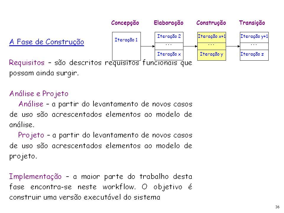 36 ConcepçãoElaboraçãoConstruçãoTransição Iteração 1 Iteração 2 Iteração x Iteração x+1 Iteração y Iteração y+1 Iteração z...