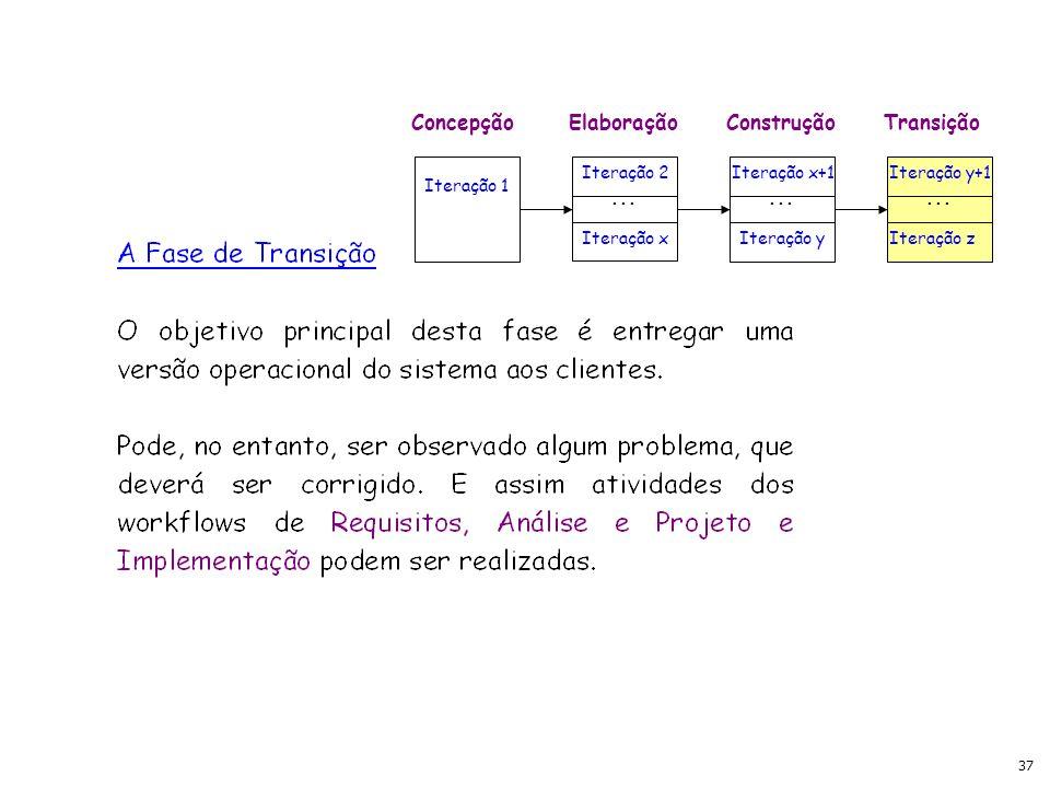 37 ConcepçãoElaboraçãoConstruçãoTransição Iteração 1 Iteração 2 Iteração x Iteração x+1 Iteração y Iteração y+1 Iteração z...