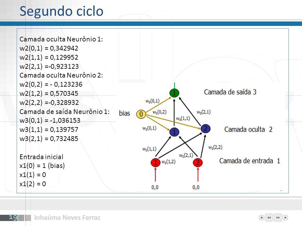 Camada oculta Neurônio 1: w2(0,1) = 0,342942 w2(1,1) = 0,129952 w2(2,1) =-0,923123 Camada oculta Neurônio 2: w2(0,2) = - 0,123236 w2(1,2) = 0,570345 w