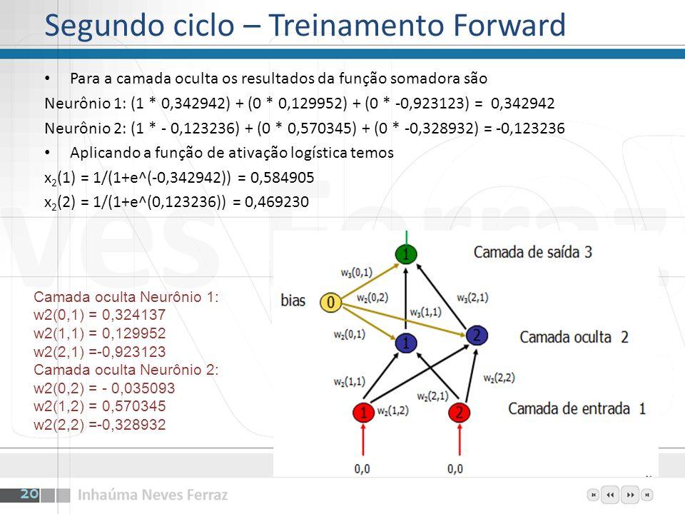 Para a camada oculta os resultados da função somadora são Neurônio 1: (1 * 0,342942) + (0 * 0,129952) + (0 * -0,923123) = 0,342942 Neurônio 2: (1 * -