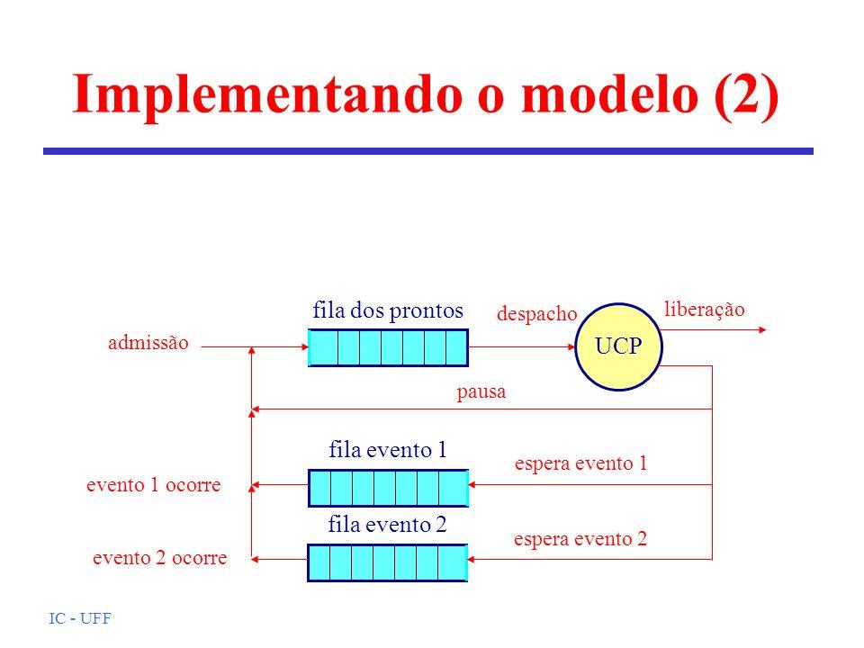 IC - UFF Implementando o modelo (2) UCP liberação admissão despacho pausa fila dos prontos evento 1 ocorre espera evento 1 fila evento 1 espera evento