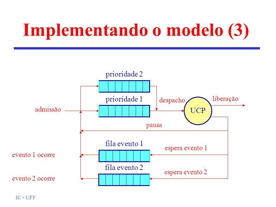 IC - UFF Implementando o modelo (3) evento 1 ocorre UCP liberação admissão despacho pausa prioridade 1 espera evento 1 fila evento 1 espera evento 2 f