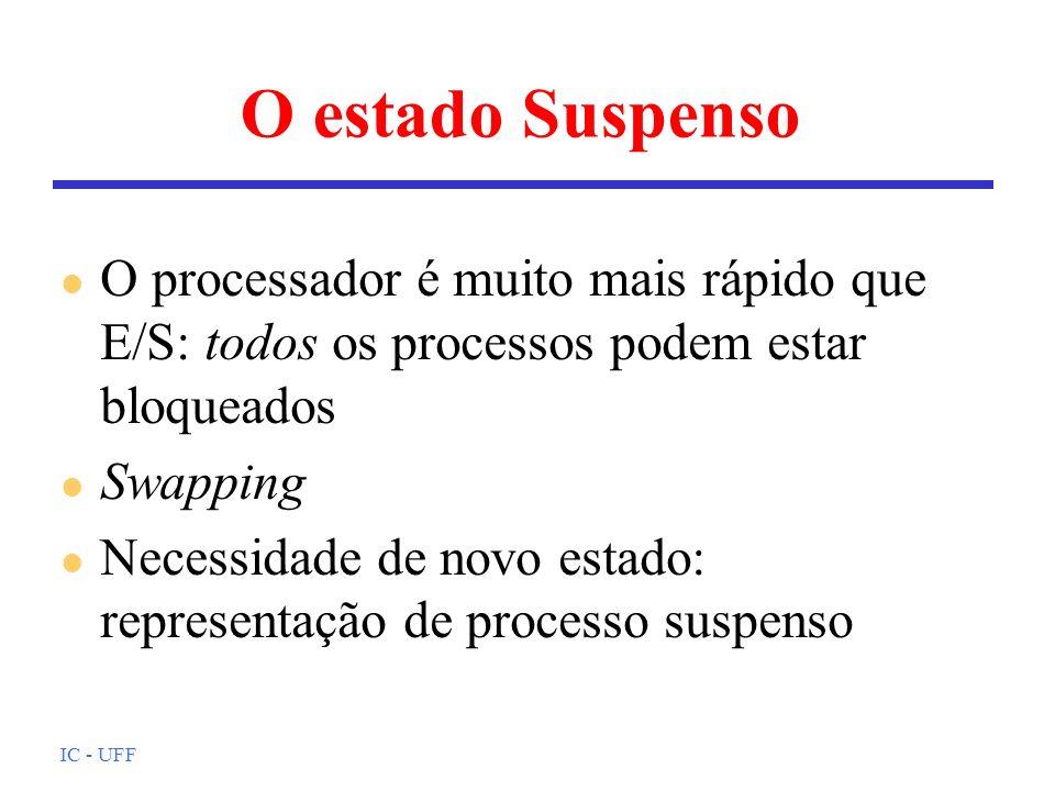IC - UFF O estado Suspenso l O processador é muito mais rápido que E/S: todos os processos podem estar bloqueados l Swapping l Necessidade de novo est