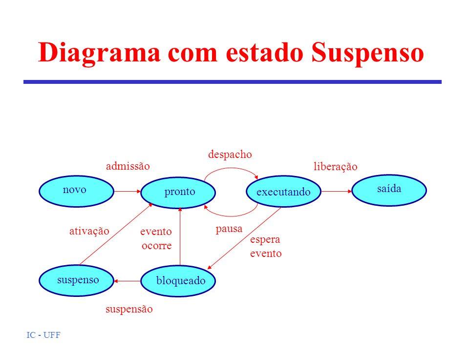 IC - UFF Diagrama com estado Suspenso executando pronto despacho pausa admissão liberação saída novo bloqueado espera evento ocorre suspenso ativação