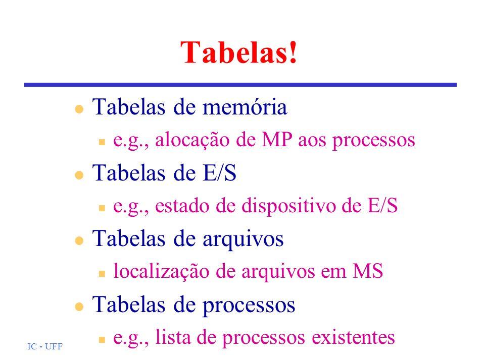 IC - UFF Tabelas! l Tabelas de memória n e.g., alocação de MP aos processos l Tabelas de E/S n e.g., estado de dispositivo de E/S l Tabelas de arquivo