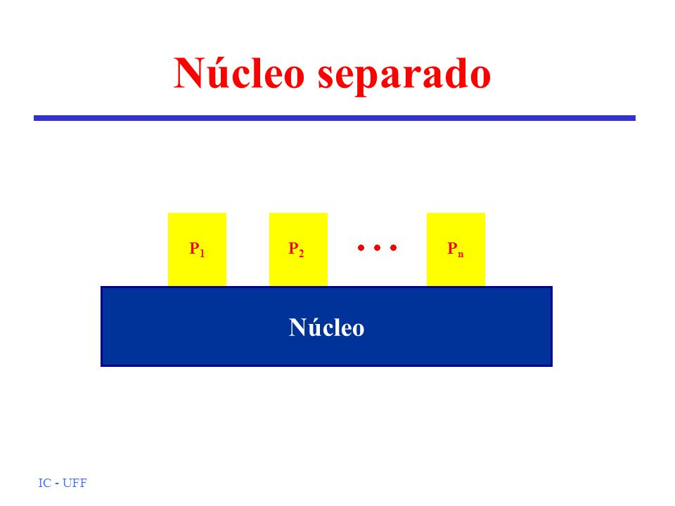 IC - UFF Núcleo separado Núcleo P1P1 P2P2 PnPn