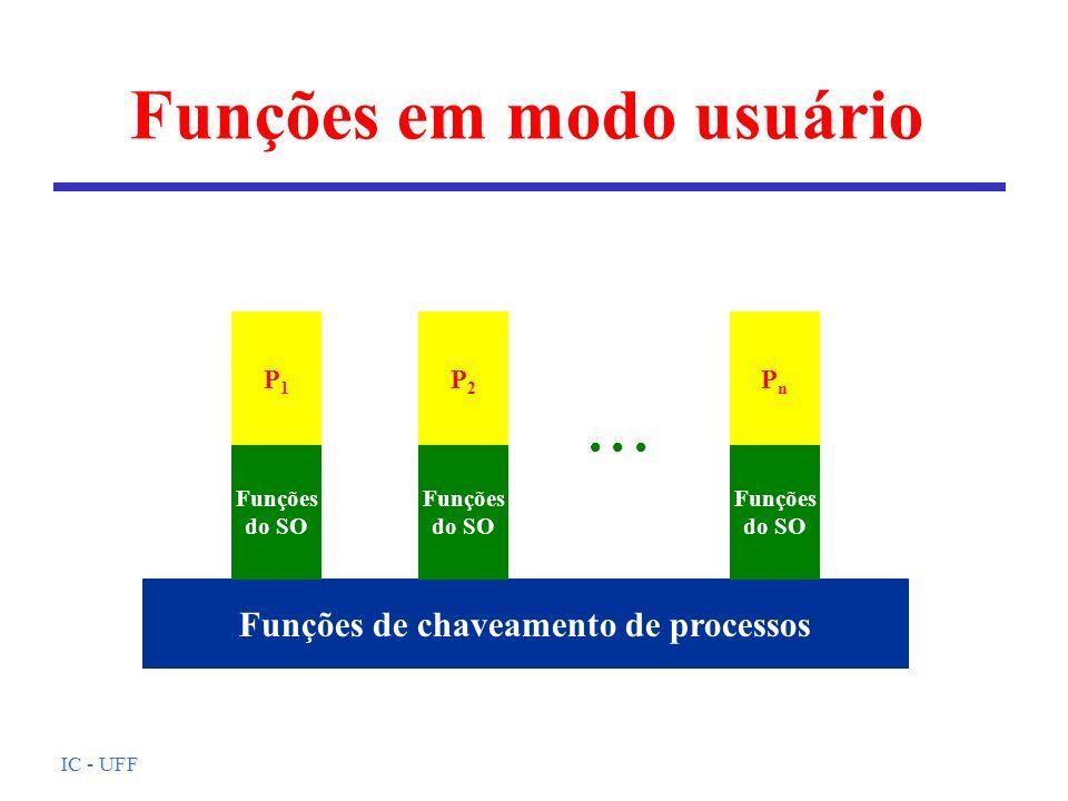 IC - UFF Funções em modo usuário P1P1 Funções de chaveamento de processos Funções do SO P2P2 Funções do SO PnPn Funções do SO