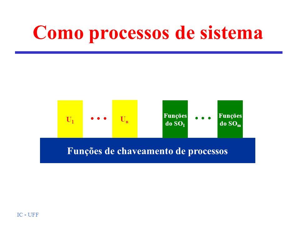 IC - UFF Como processos de sistema U1U1 Funções de chaveamento de processos UnUn Funções do SO 1 Funções do SO m