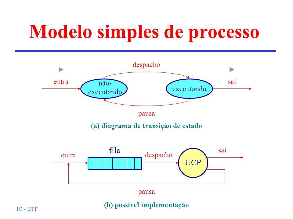 IC - UFF Modelo simples de processo executando não- executando despacho pausa entrasai (a) diagrama de transição de estado UCP sai entradespacho pausa